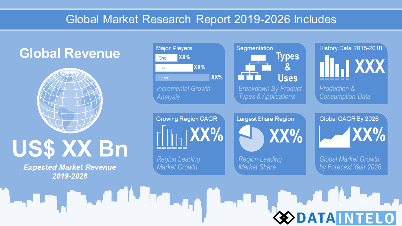 Global Methodology Research Findings Size And Forecast To 2027 –